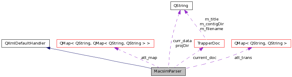 ngsview: MacsimParser Class Reference